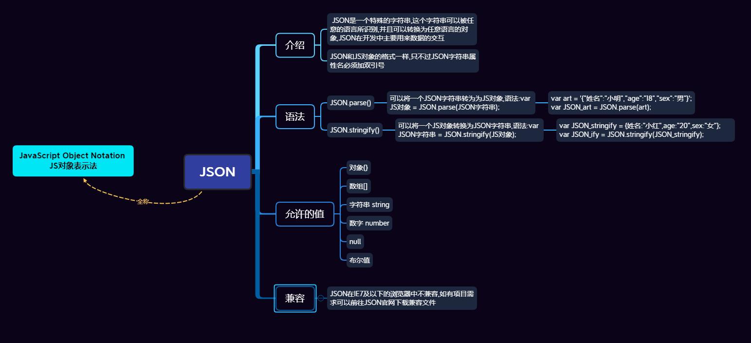 Javascript JSON插图