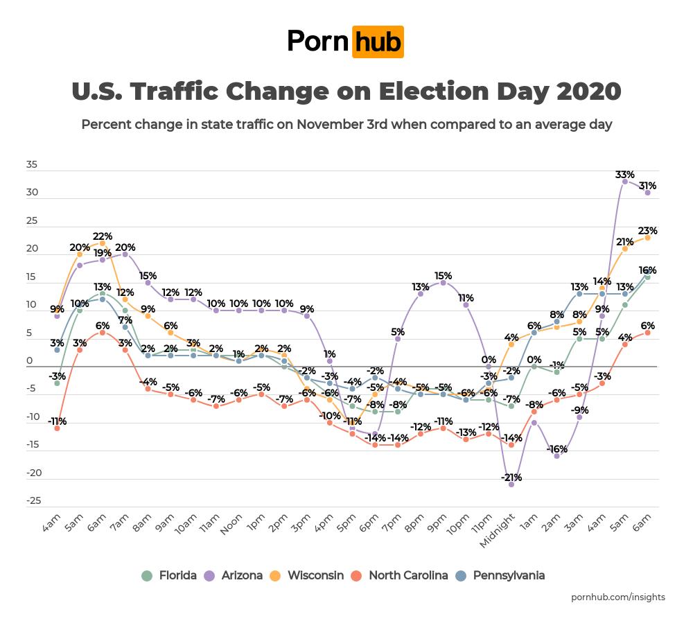 Pornhub 美国选举日 流量变化