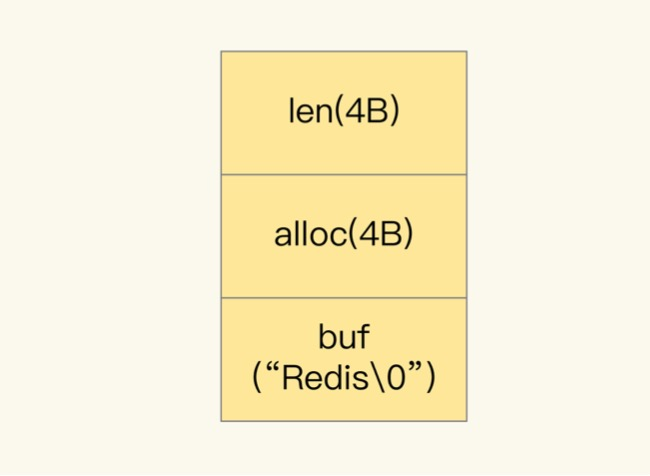 redis中String存储结构